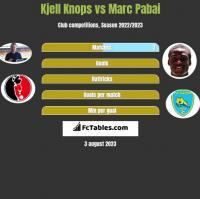 Kjell Knops vs Marc Pabai h2h player stats