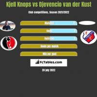 Kjell Knops vs Djevencio van der Kust h2h player stats