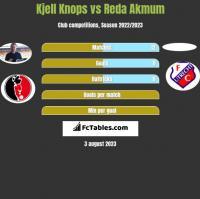 Kjell Knops vs Reda Akmum h2h player stats