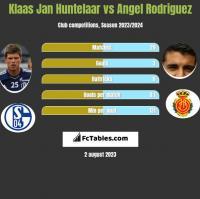 Klaas Jan Huntelaar vs Angel Rodriguez h2h player stats