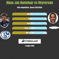 Klaas Jan Huntelaar vs Deyverson h2h player stats