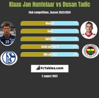 Klaas Jan Huntelaar vs Dusan Tadic h2h player stats