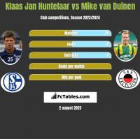 Klaas Jan Huntelaar vs Mike van Duinen h2h player stats