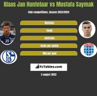 Klaas Jan Huntelaar vs Mustafa Saymak h2h player stats