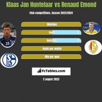 Klaas Jan Huntelaar vs Renaud Emond h2h player stats