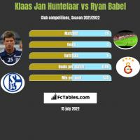 Klaas Jan Huntelaar vs Ryan Babel h2h player stats