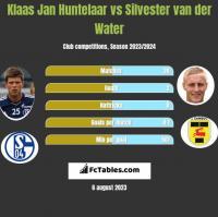 Klaas Jan Huntelaar vs Silvester van der Water h2h player stats