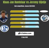 Klaas Jan Huntelaar vs Jeremy Cijntje h2h player stats