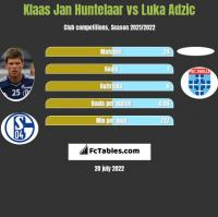 Klaas Jan Huntelaar vs Luka Adzic h2h player stats