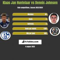Klaas Jan Huntelaar vs Dennis Johnsen h2h player stats