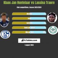 Klaas Jan Huntelaar vs Lassina Traore h2h player stats