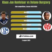 Klaas Jan Huntelaar vs Delano Burgzorg h2h player stats
