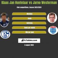 Klaas Jan Huntelaar vs Jarno Westerman h2h player stats