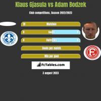 Klaus Gjasula vs Adam Bodzek h2h player stats