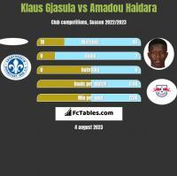 Klaus Gjasula vs Amadou Haidara h2h player stats