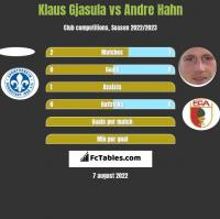 Klaus Gjasula vs Andre Hahn h2h player stats