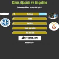 Klaus Gjasula vs Angelino h2h player stats