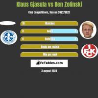 Klaus Gjasula vs Ben Zolinski h2h player stats