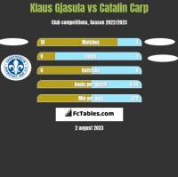 Klaus Gjasula vs Catalin Carp h2h player stats