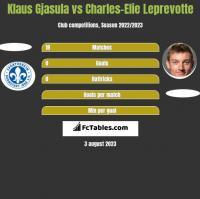 Klaus Gjasula vs Charles-Elie Leprevotte h2h player stats