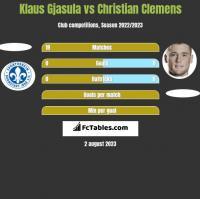 Klaus Gjasula vs Christian Clemens h2h player stats