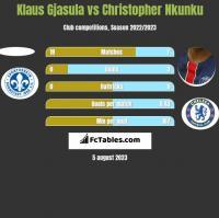 Klaus Gjasula vs Christopher Nkunku h2h player stats