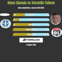 Klaus Gjasula vs Corentin Tolisso h2h player stats