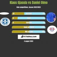 Klaus Gjasula vs Daniel Olmo h2h player stats