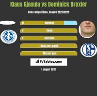 Klaus Gjasula vs Dominick Drexler h2h player stats