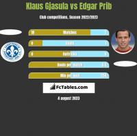 Klaus Gjasula vs Edgar Prib h2h player stats