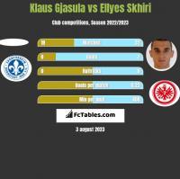 Klaus Gjasula vs Ellyes Skhiri h2h player stats