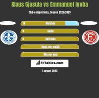 Klaus Gjasula vs Emmanuel Iyoha h2h player stats