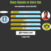Klaus Gjasula vs Emre Can h2h player stats
