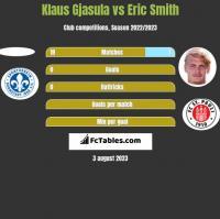 Klaus Gjasula vs Eric Smith h2h player stats