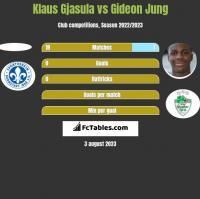 Klaus Gjasula vs Gideon Jung h2h player stats