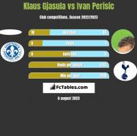 Klaus Gjasula vs Ivan Perisic h2h player stats