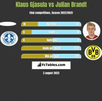 Klaus Gjasula vs Julian Brandt h2h player stats