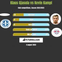 Klaus Gjasula vs Kevin Kampl h2h player stats