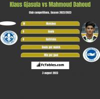 Klaus Gjasula vs Mahmoud Dahoud h2h player stats