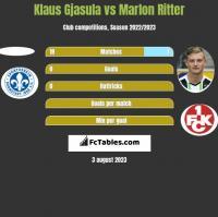 Klaus Gjasula vs Marlon Ritter h2h player stats