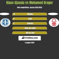 Klaus Gjasula vs Mohamed Drager h2h player stats