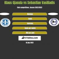 Klaus Gjasula vs Sebastian Vasiliadis h2h player stats