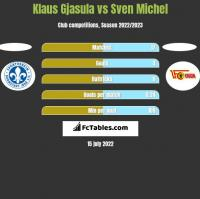Klaus Gjasula vs Sven Michel h2h player stats