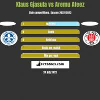 Klaus Gjasula vs Aremu Afeez h2h player stats