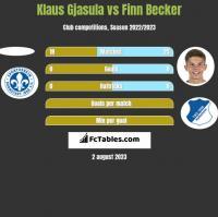 Klaus Gjasula vs Finn Becker h2h player stats