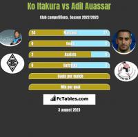 Ko Itakura vs Adil Auassar h2h player stats