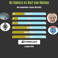 Ko Itakura vs Bart van Hintum h2h player stats