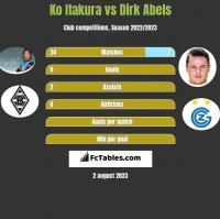 Ko Itakura vs Dirk Abels h2h player stats