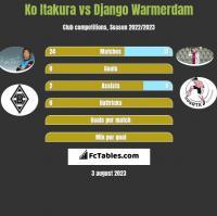 Ko Itakura vs Django Warmerdam h2h player stats