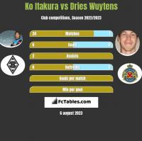 Ko Itakura vs Dries Wuytens h2h player stats